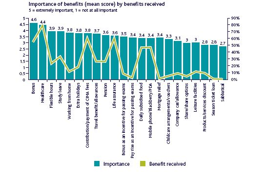 Importance of benefits (mean score) by benefits received