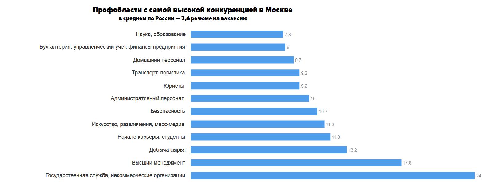 Конкуренция среди молодых специалистов выросла до человек на место Конкуренция среди начинающих карьеру выросла с 9 до 12 человек на одну позицию в Москве В среднем по России ситуация схожая конкуренция выросла до 11 3